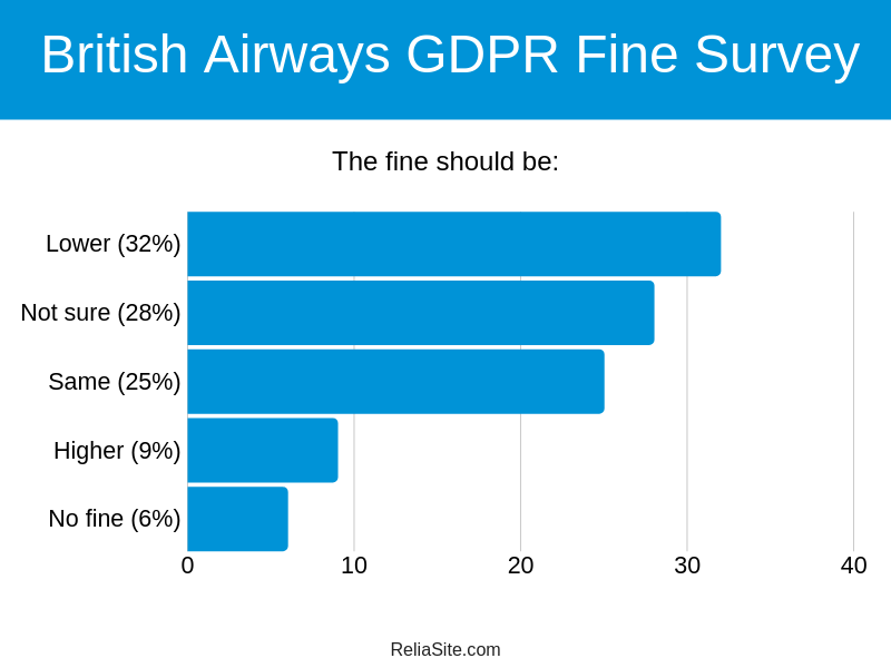 British Airways GDPR Survey