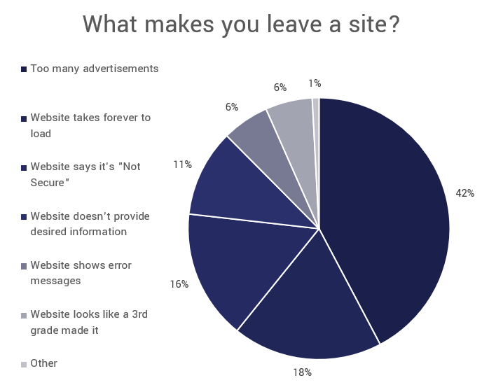 Survey results: what makes you leave a website